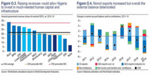 Unlocking the Productive Potential of Nigeria's People and Resource Endowments – World Bank